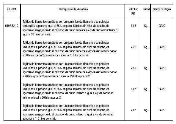 Nota externa nro 10 direccin general de aduanas publicacin de listado de mercaderias con valores criterio thecheapjerseys Choice Image